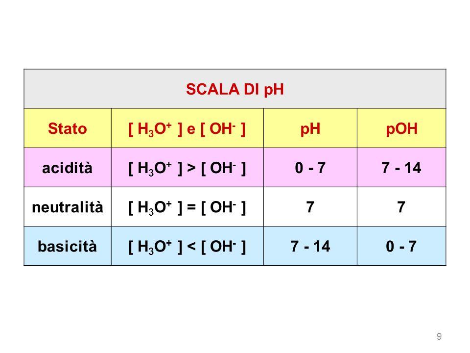SCALA DI pH Stato [ H3O+ ] e [ OH- ] pH pOH acidità